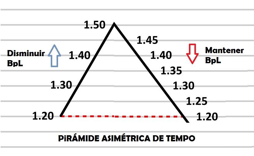 Pirámide asimétrica tempo