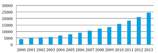 Evolución del número de licencias federativas en triatlón