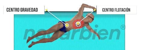 flotabilidad natación